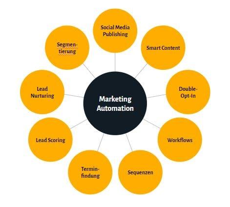 Marketing-Automation-Varianten