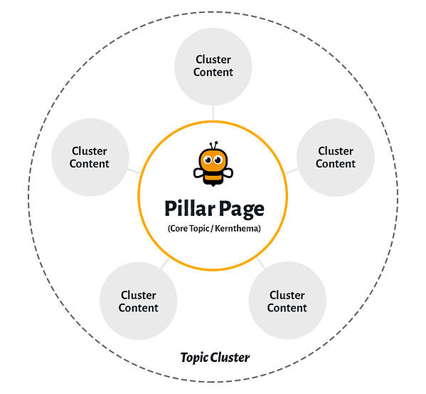 bee-pillar-page-cluster