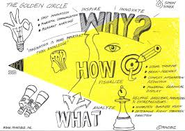Golden Circle Infographic.jpeg
